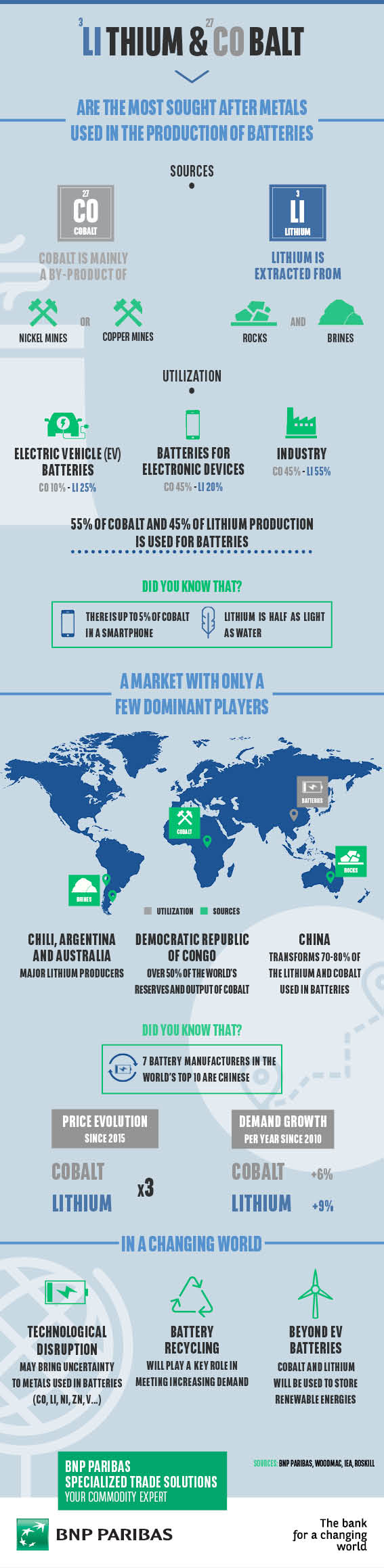lithium and cobalt infographic